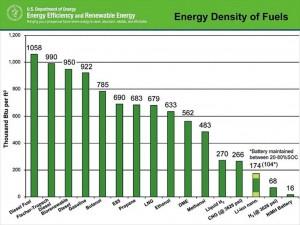 Tableau comparatif du contenu énergétique