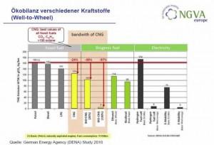 Tableau comparatif des émissions GES