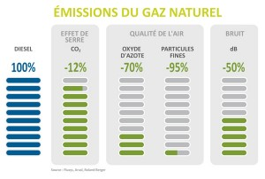 gnv-diesel-emissions