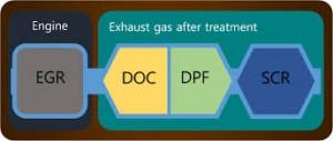 Chaine de Dépollution Diesel : Pourquoi faire simple quand on peut faire compliqué ? (source constructeurs et devise Shadok)