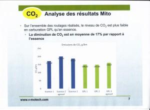 """CO2 au GPL en conduite """"réelle"""""""