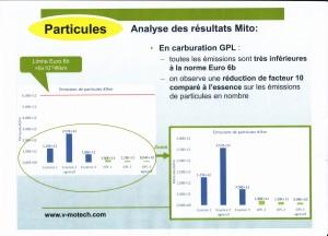 """Particules au GPL en conduite """"réelle"""""""