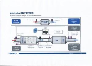 Comparatif Système Dépollution Poids Lourds Euro VI : simple Usine à Gaz contre Centrale Atomique Diesel (Doc. IVECO)