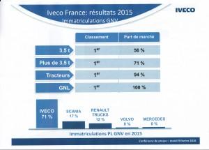 Ventes Poids Lourds GNV France
