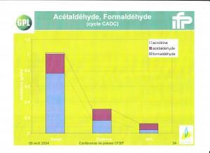 Tableau comparatif polluants NON règlementés