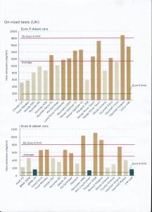 Dépassements de pollution Diesel constatés par les Anglais en 2015