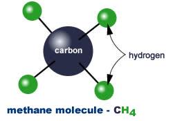 Molécule de Méthane