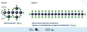 Molécules Essence ou Diesel