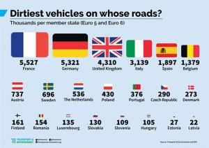 """Nombre de véhicules """"sales"""" en Europe 2016 (source T&E et EPA)"""