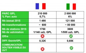 Comparatif GPL-Essence France-Italie