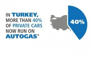 En Turquie 40 % de véhicules GPL (info CFBP)