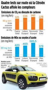 6579036_eco-citroen-cactus-pollution-sans-titre