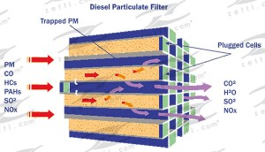 Réactions chimiques Filtre Anti Particules Diesel